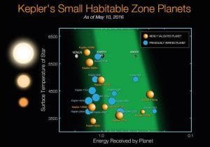 kepler zone habitable planetes