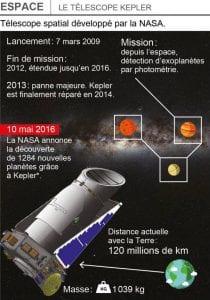 nasa decouverte 1284 nouvelles planetes kepler