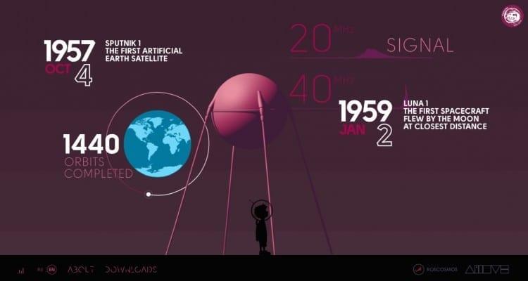 in space we trust conquête spatiale interactif