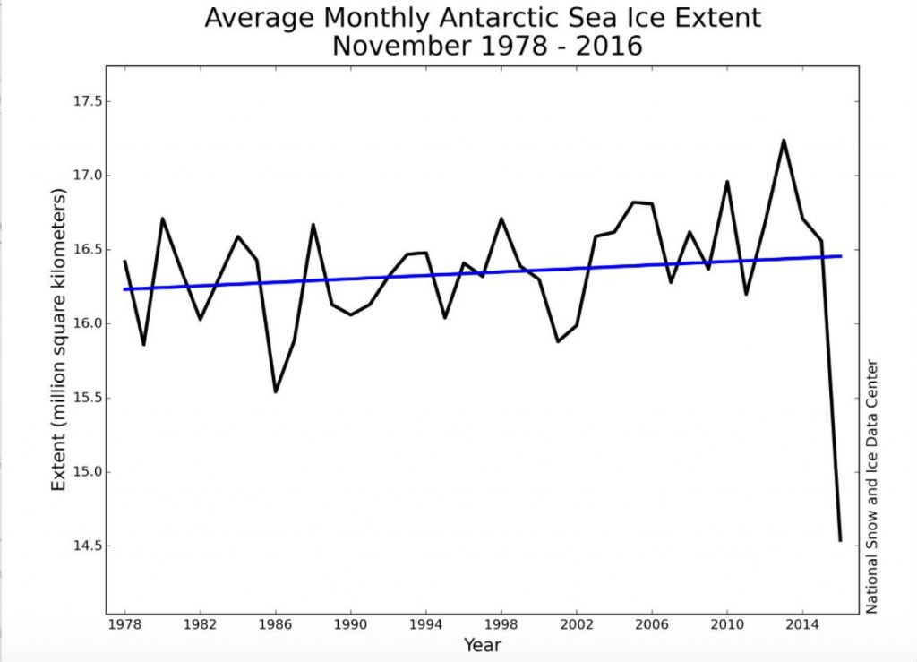 antarctique minimum glace fonde disparition