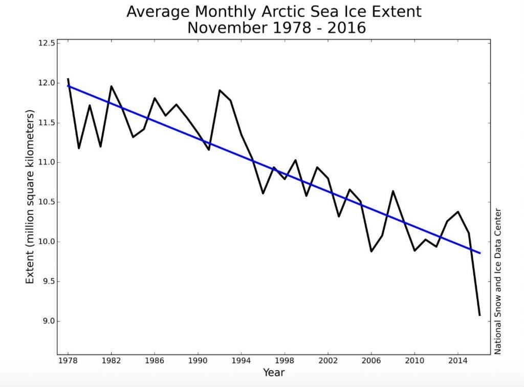 déclin moyenne mensuelle fonte glace arctique