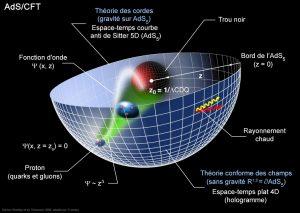 theorie des cordes fonction d'onde espace anti de Sitter champs