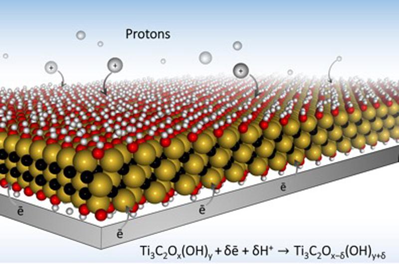 mxene superconducteur matériau nouveau nanotechnologie