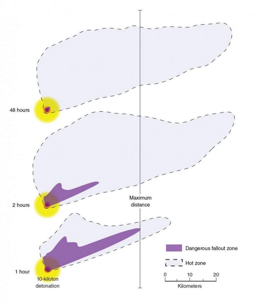 retombées atomique radiation irradiation