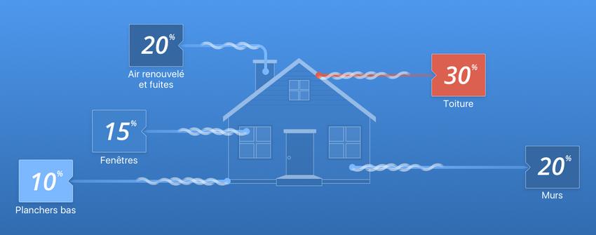 principales sources de déperdition thermique