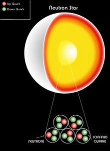 illustration composition interne etoile a neutrons
