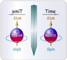 violation symétrie t med non nul