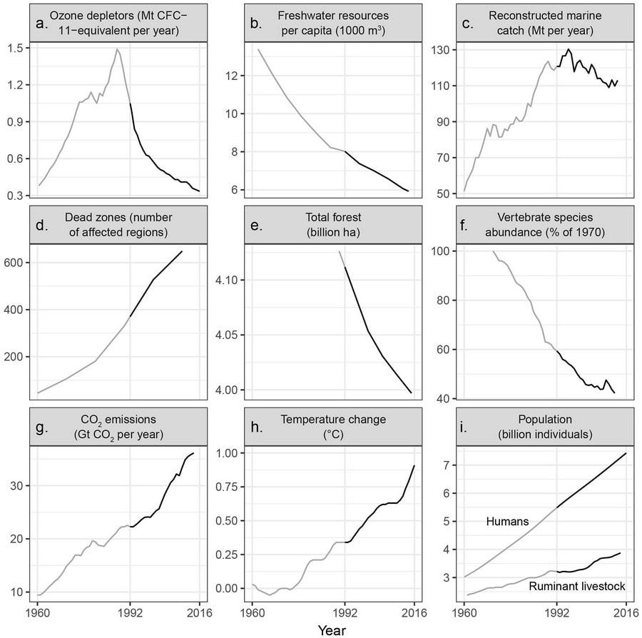 avertissement changements globaux environnement scientifiques