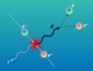 collision electron et positron