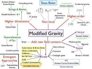 illustration theories gravite modifiee