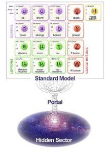 modele standard vs secteur cache interaction portails