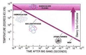 graphique transitions phases matiere depuis debuts univers
