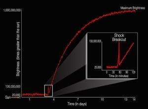 diagramme luminosité étoile ksn télescope kepler observation 2011a 2011b