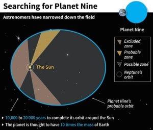 planet nine planète 9 neuvième zone de probabilités probabilites orbite schéma