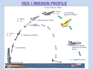 space shuttle inde isro phases lancement