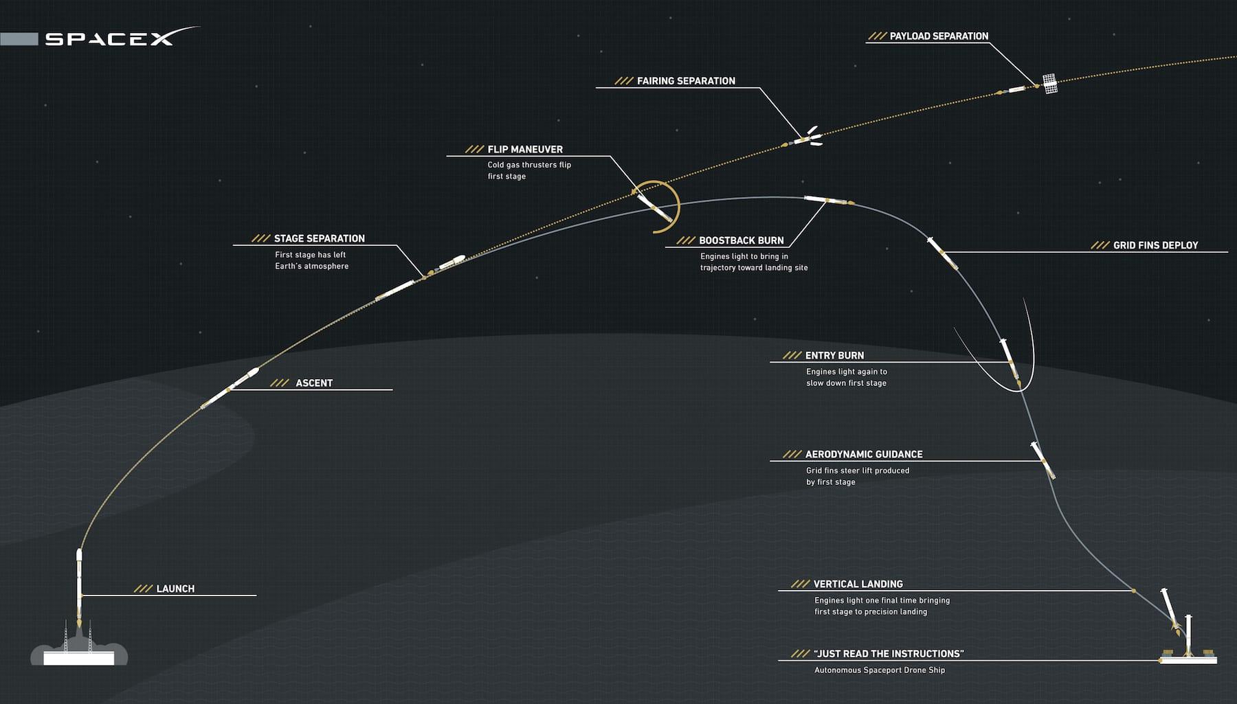 spacex flacon 9 atterrissage mer plateforme drone 8 avril 2016 dragon capsule décollage trajectoire schéma