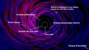Simulation numérique d'un trou noir avec son disque d'accrétion. Nasa.gov.