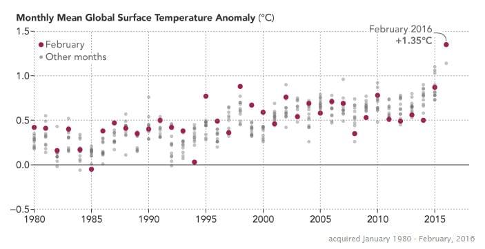 température moyenne février 2016 record chaleur réchauffement climatique climat planète NASA