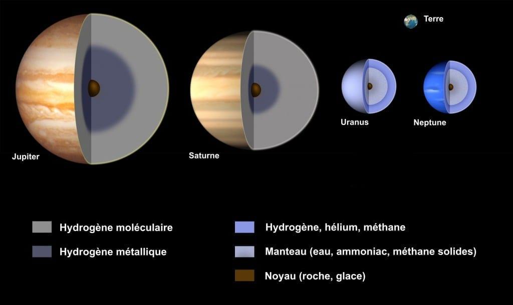 Structure planètes gazeuses