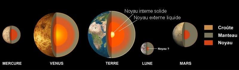 Structure planètes telluriques