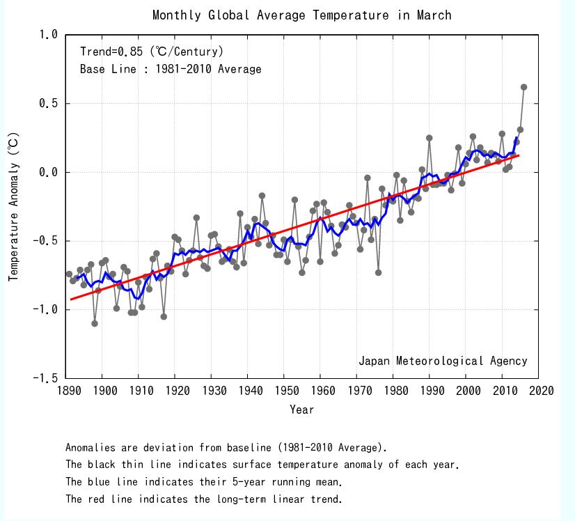 Température mars 2016 Réchauffement climatique climat cop21 paris planète co2