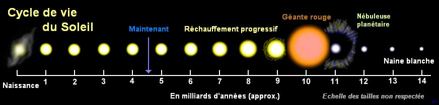 cycle de vie soleil naine blanche géante rouge étoile mort du soleil