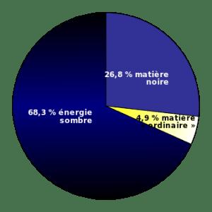 matière noire énergie sombre pourcentage modèle planck