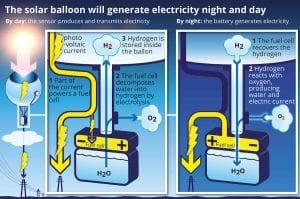 graphique ballons solaires cnrs photovoltaiques nextpv