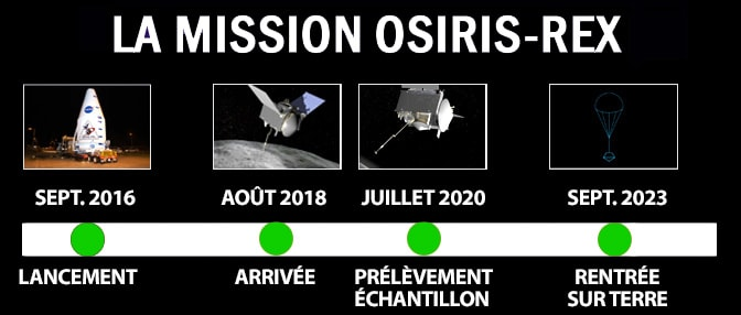 mission osiris rex timeline lancement bennu 2023 étapes