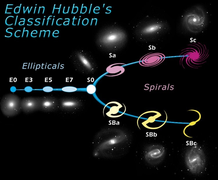 séquence de hubble classification des galaxies