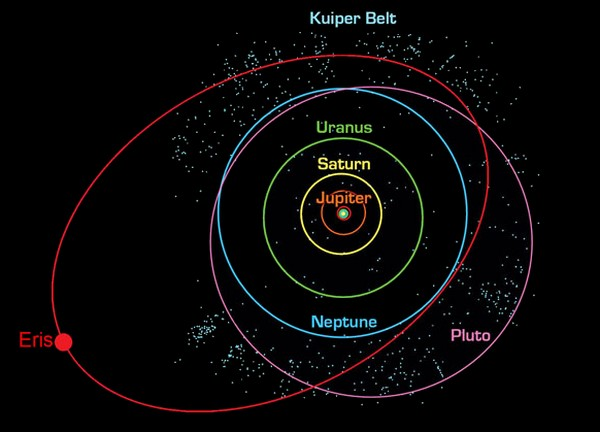 ceinture kuiper orbite neptune zone planètes naines