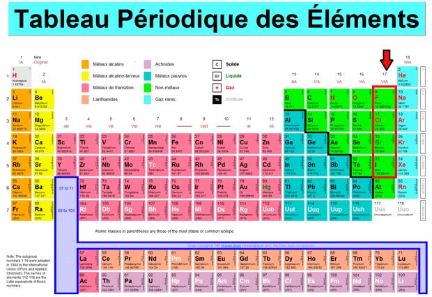 tableau-periodique-halogenes - Trust My Science