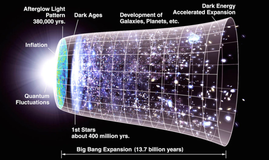 expansion univers schéma big bang