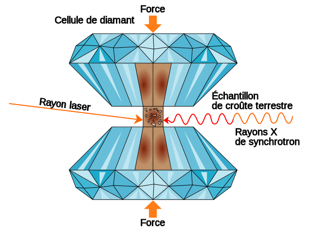 cellule enclume diamant
