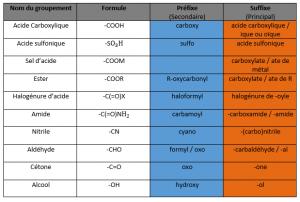 tableau préfixes molécules