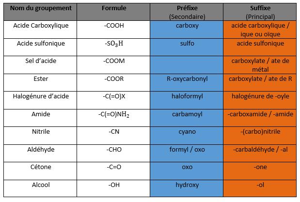 tableau-prefixes-molecules - Trust My Science