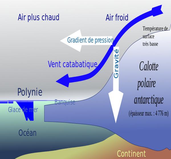 vent catabatique