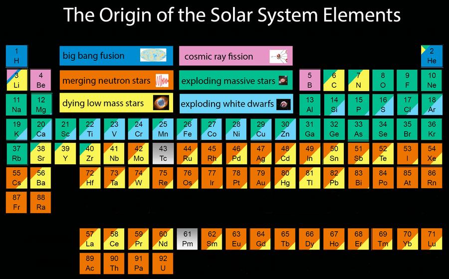origine éléments système solaire