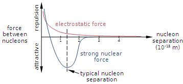 force électrostatique nucleons electrostatique pauli nucleaire