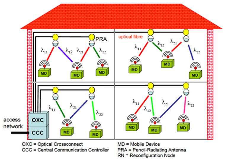 eindhoven wifi lifi lumière infrarouge connexion internet