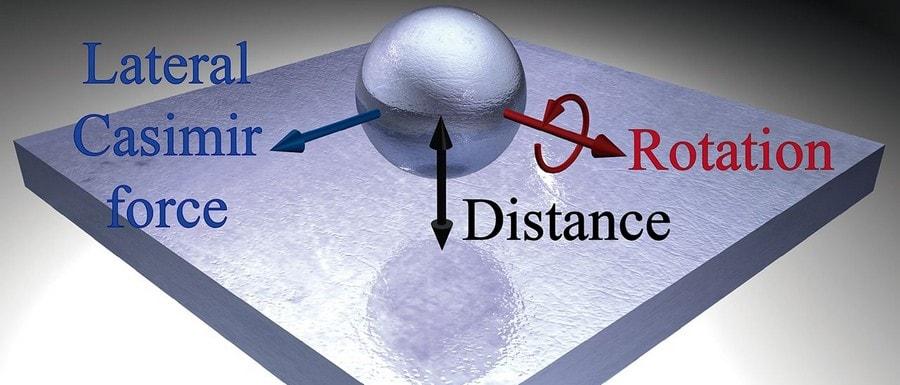 force de casimir nanoparticules force effet