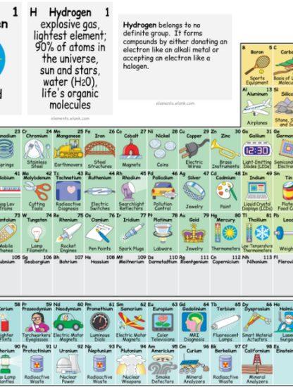 tableau périodique impresionnant interactif application elements