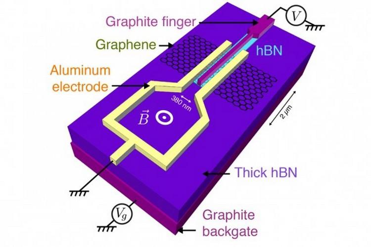 MIT Graphene supraconducteur aluminium