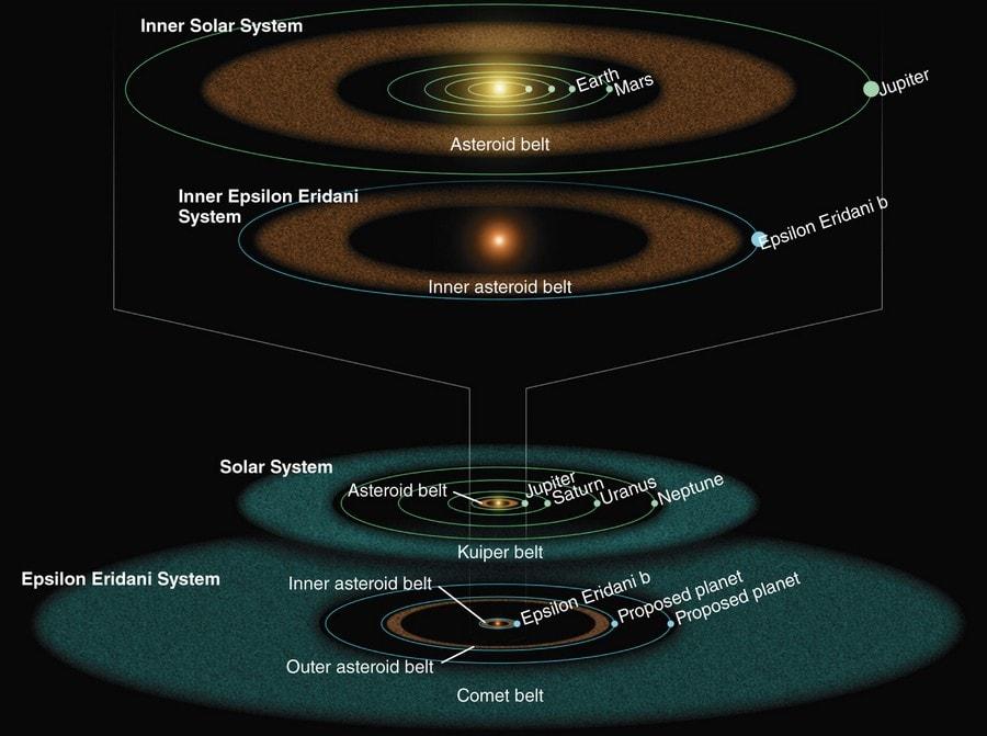 epsilon eridani système planétaire similaire