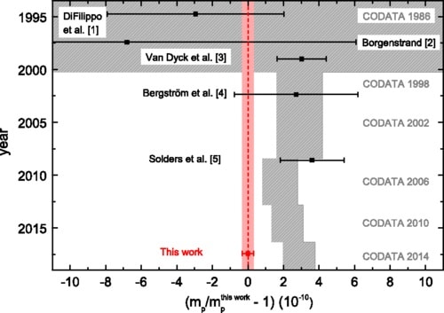 graphe comparaison mesures masse proton derniers annees