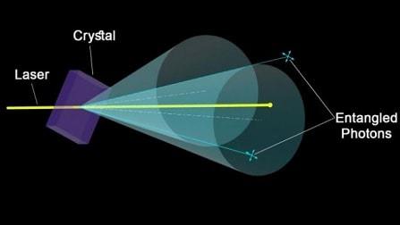illustration dispositif classic intrication quantique