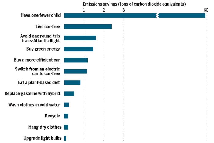 moyen de baisser empreinte carbonne de manière significative
