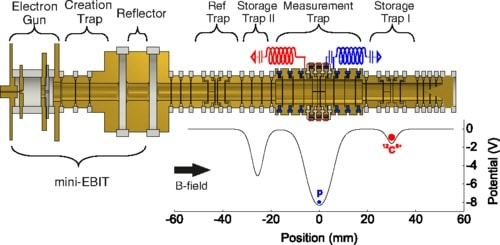 schéma dispositif mesure masse proton