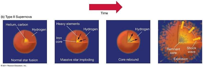 transformation etoile en supernova type 2