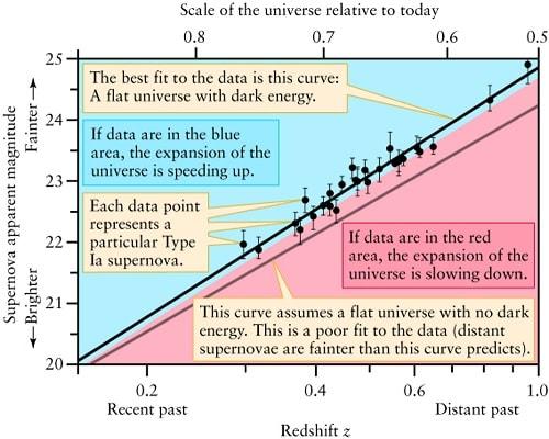 graphe resultats 1998 acceleration expansion univers plat